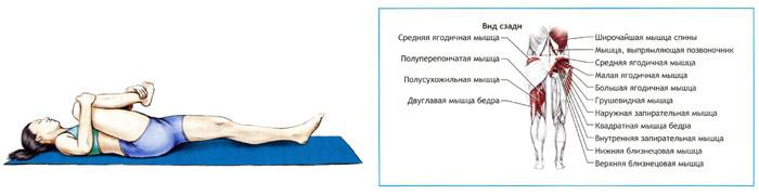 растяжка больных суставов